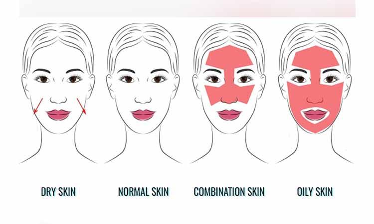 klinik eva mulia - jenis kulit wajah
